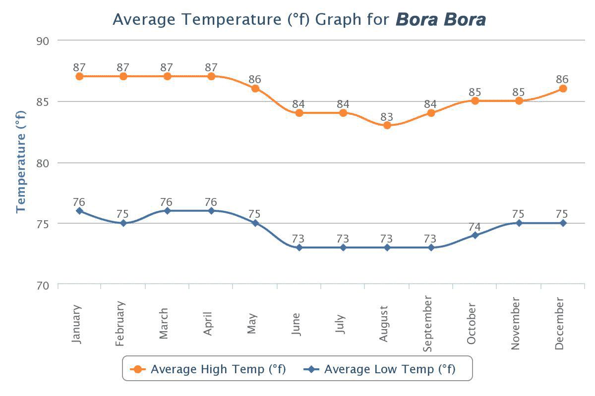 Bora Bora weather information on the average temperature conditions on the island.